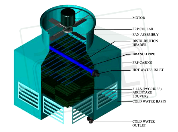 CASE SQ Series Cooling Tower